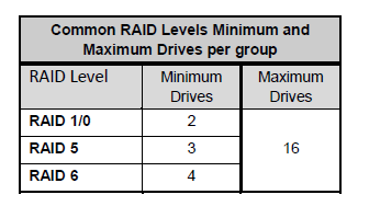Mini/Maxi_drives_in_a_Raid_level