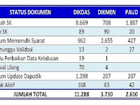 Berikut Link Cek SK Aneka Tunjangan 2016 dan Insentif Khusus Aplikasi SIMTUM Disdik