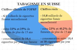 Statistiques officielles versus ventes réelles de tabac
