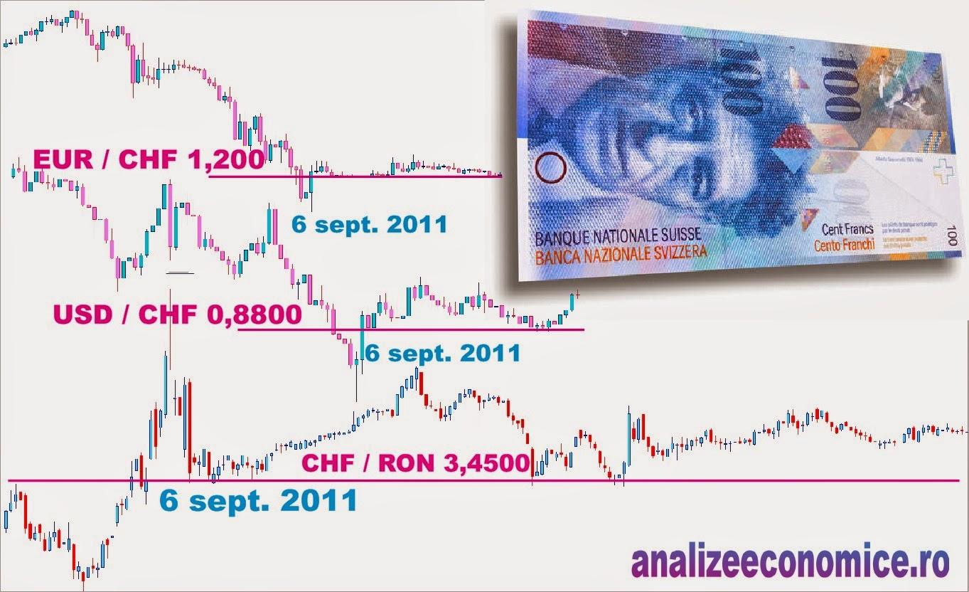 Evoluția francului elvețian nu ascultă de OTP