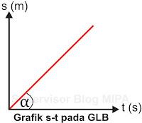 Grafik Hubungan Jarak Terhadap Waktu (Grafik s-t) GLB