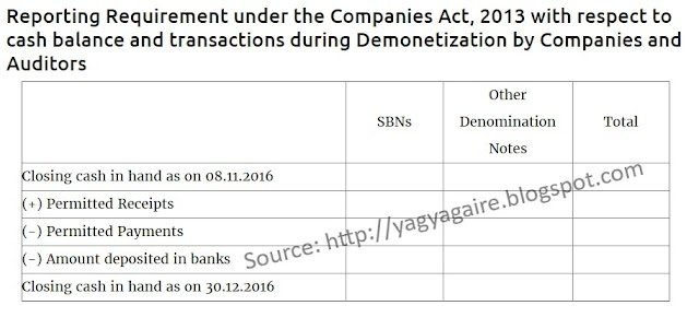 Reporting Requirement under the Companies Act, 2013 with respect to cash balance and transactions during Demonetization by Companies and Auditors