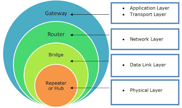 network router, network gateway