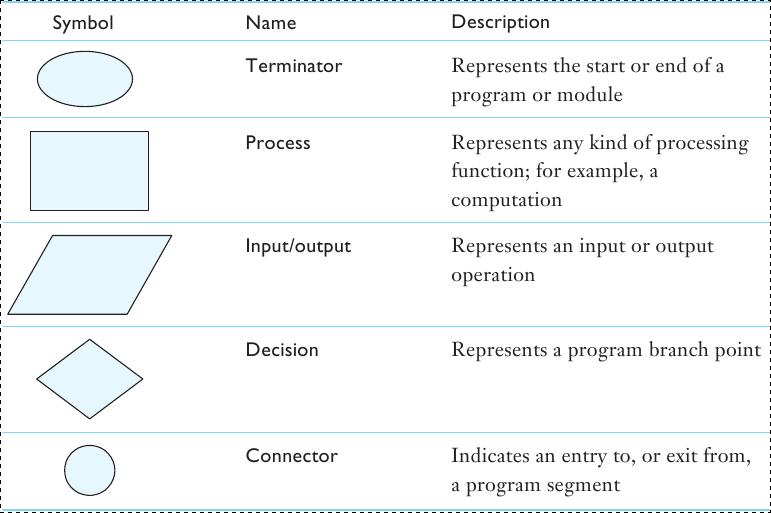 Pseudocode Flowchart Symbols