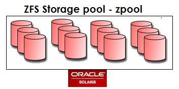 Solaris ZFS - Free Tutorial/Training - UnixArena