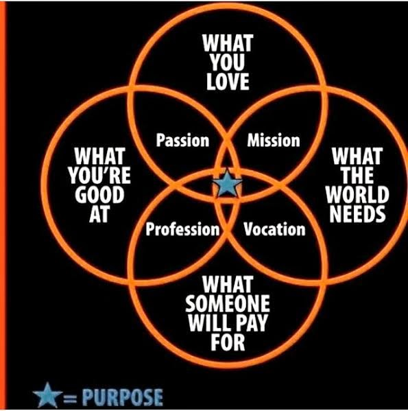 Image result for finding purpose