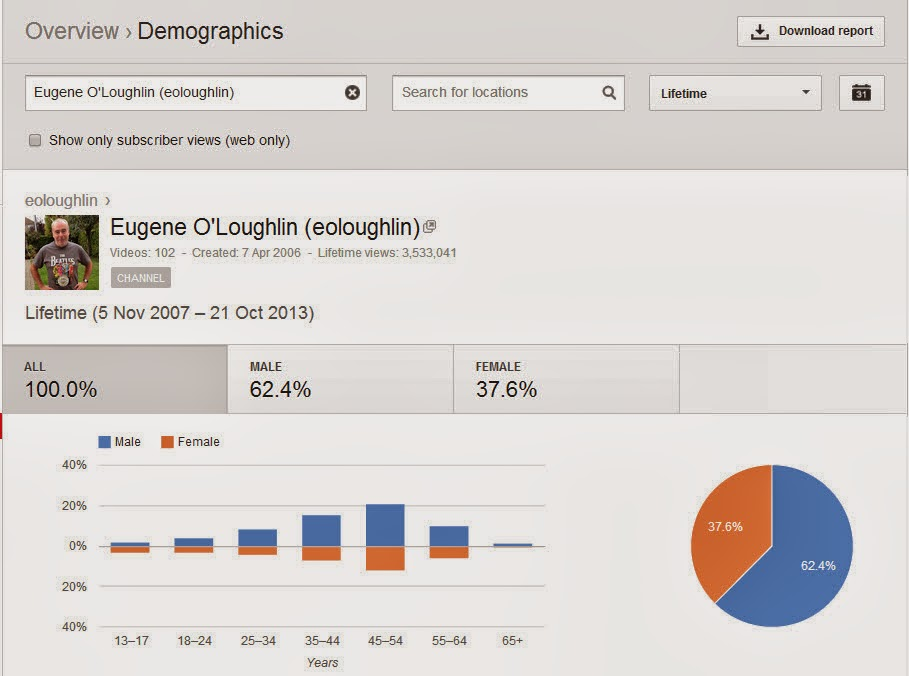 ddffc8d5 Careful With That Axe, Eugene: How does Google/YouTube know your age?  #analytics #HDSDA