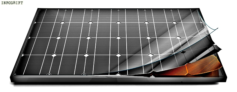 solar panel layers