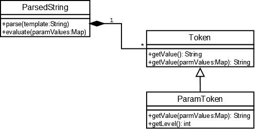 TDD Samples - Template Engine