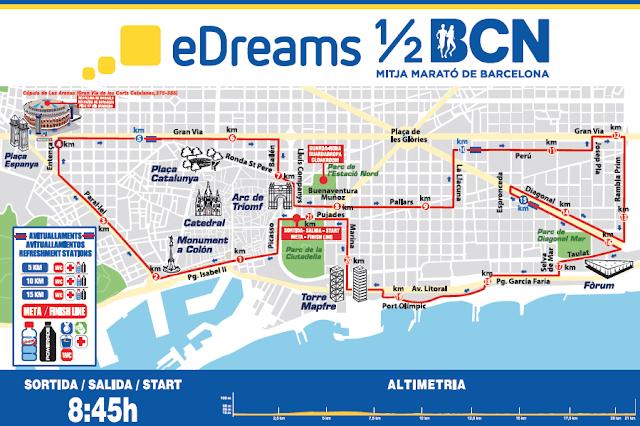 Analizando eDreams Mitja Marató Barcelona 2018