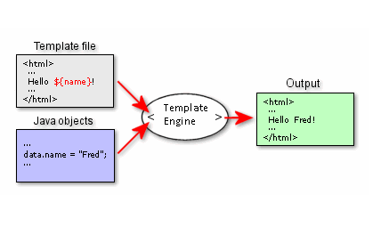 Template Engine: Template + Data-Model = Output
