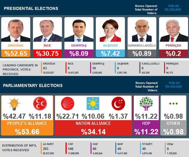 Ini Hasil Pemilu Turki 2018, Pilpres dan Pileg 24 Juni 2018