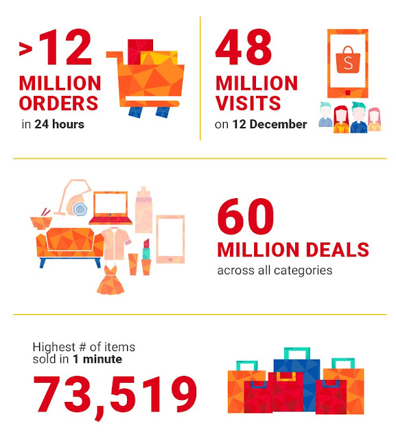 Shopee wraps up a record-breaking 2018 with over 12 million orders on 12.12 Birthday Sale