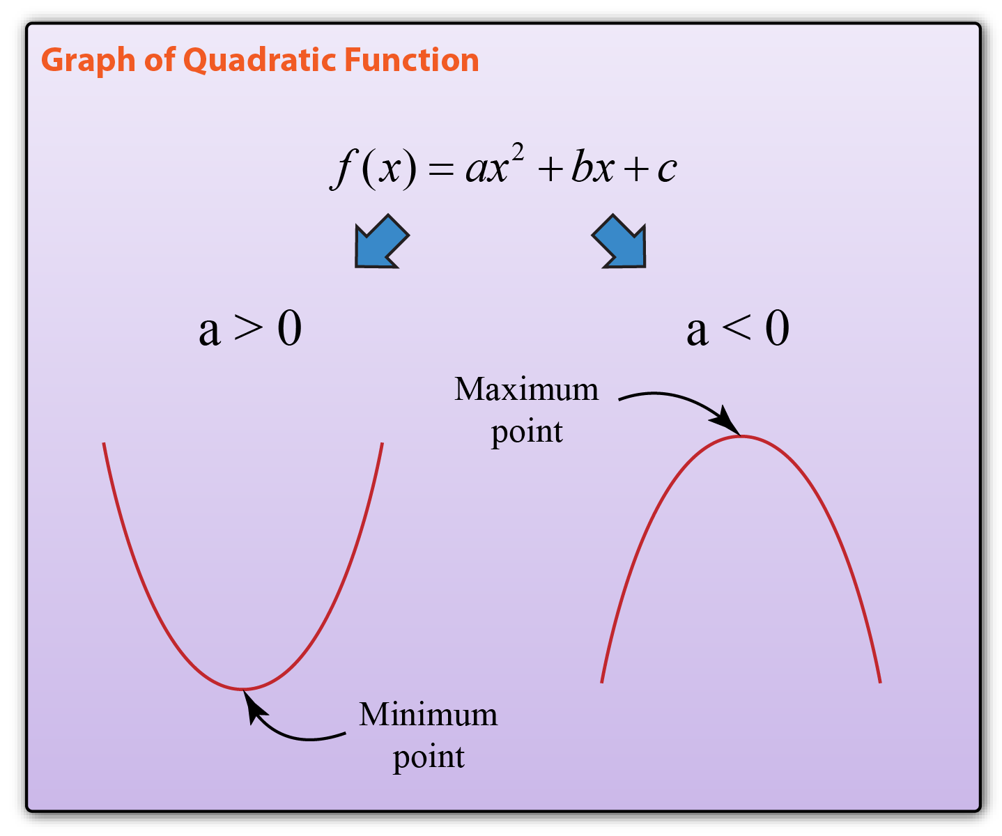 3 2 Graph Of Quadratic Function
