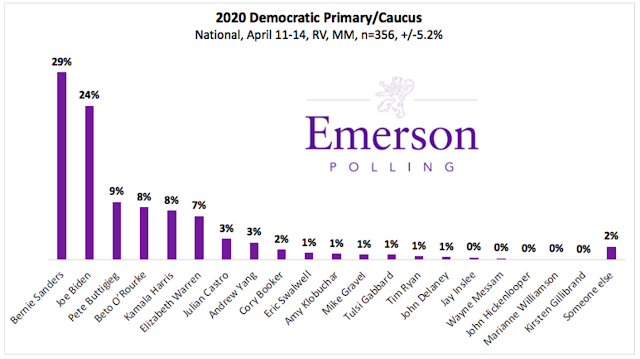 April National Poll: Bernie Takes Lead for Democratic Nomination, Mayor Pete On The Move