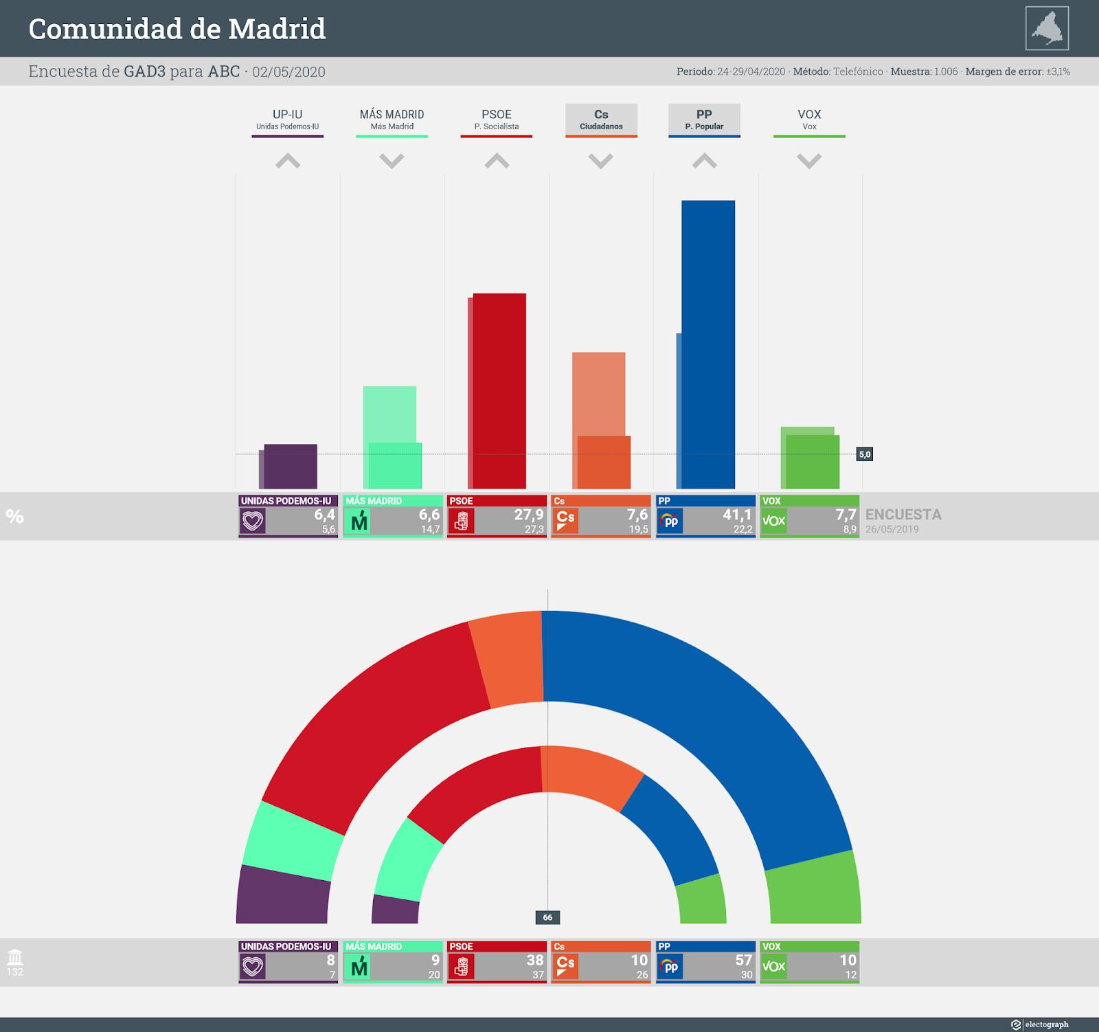 Gráfico de la encuesta para elecciones autonómicas en la Comunidad de Madrid realizada por GAD3 para ABC, 2 de mayo de 2020
