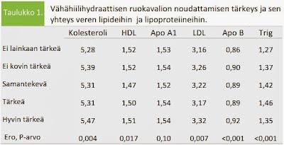Kolesteroliarvot