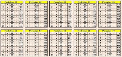 Tabel Perkalian 61 sampai 70