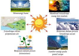 Manfaat Matahari Bagi Alam