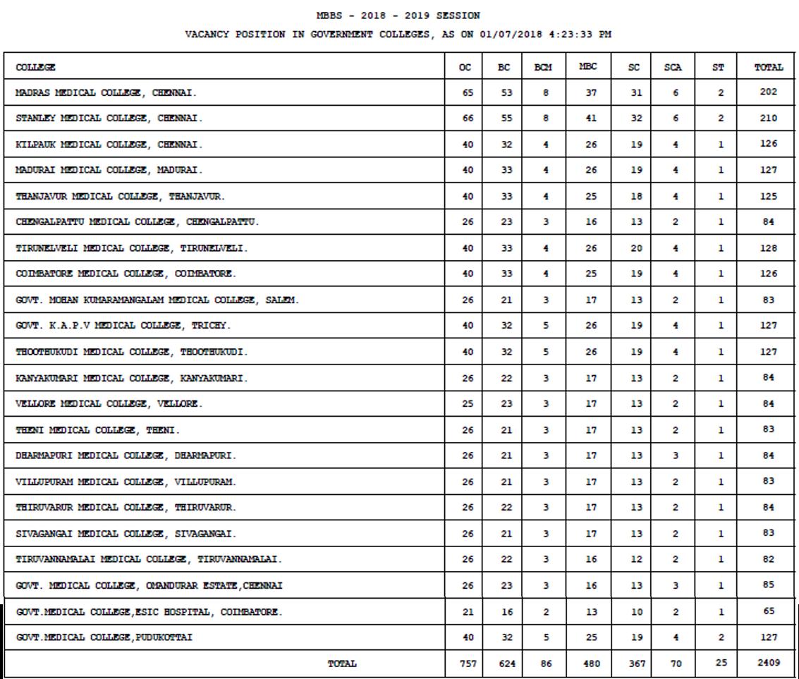 Tamil Nadu MBBS seat matrix, 2018