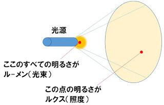 光束と照度の説明図