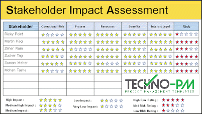 Stakeholder Impact Assessment
