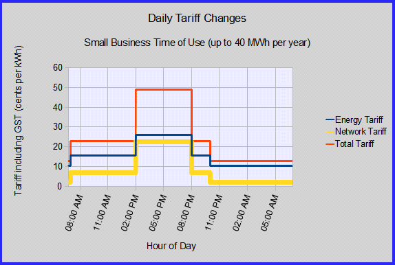 Small Business Time of Use Electricity Tariffs