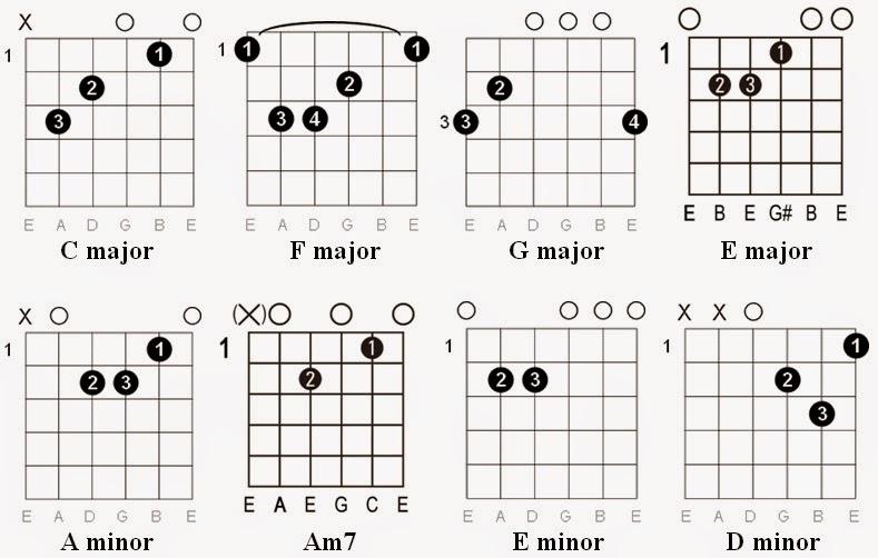 Easy Guitar Tabs: Easy Guitar Tabs: Elton John