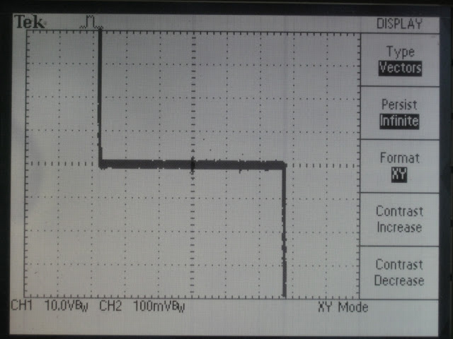 Current Voltage Curve on an oscilloscope
