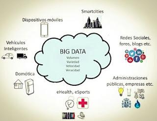 Bigdata IoT
