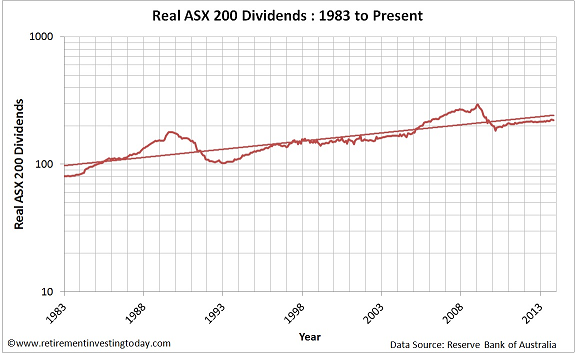 Chart of Real ASX200 Dividends