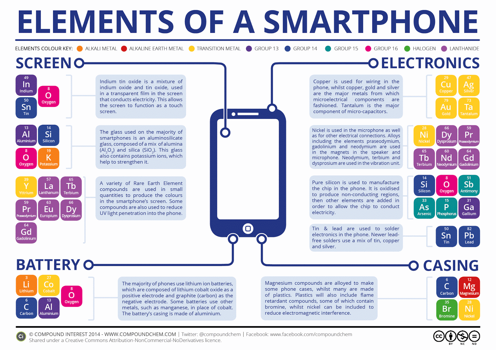 The Chemical Elements of a Smartphone v2 - Los minerales en tu teléfono móvil