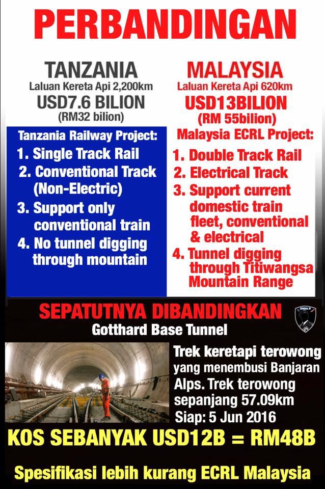 Perbandingan Sistem Tren Tanzania & Malaysia