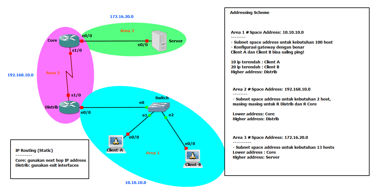 Challenge Lab - IP routing basic