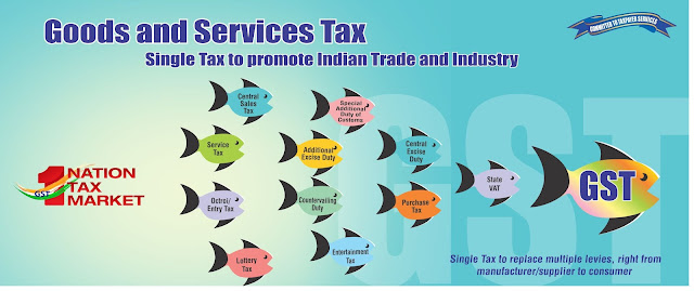 All you know about GST (Goods and Services Tax)