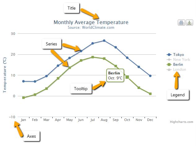 Display data in chart using JavaScript Highcharts
