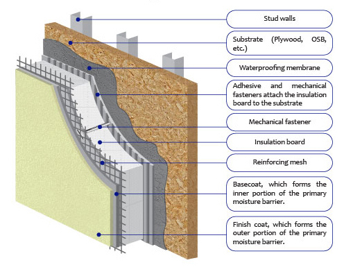 Behind The Real Estate Curtain Exterior Insulation Finishing System Eifs What Lies Beneath