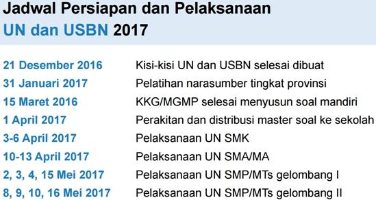Jadwal Persiapan dan Pelaksanaan UN dan USBN SMP/SMA/SMK 2017