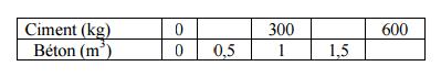 calcul cubage béton
