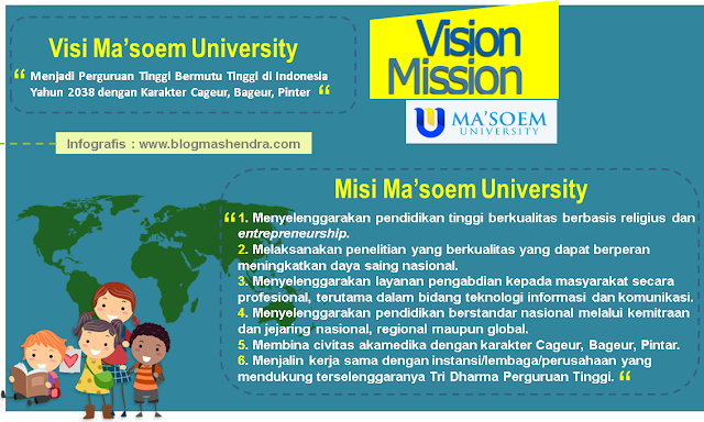 Visi dan Misi Ma'soem University - Blog Mas Hendra