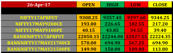 Today%25E2%2580%2599s%2Bstock%2BMarket%2Bclosing%2Brates%2B26%2Bapril%2B2017 27 april nifty banknifty future option intraday pivot levels