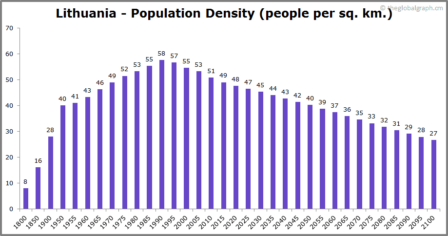 Lithuania  Population Density (people per sq. km.)
