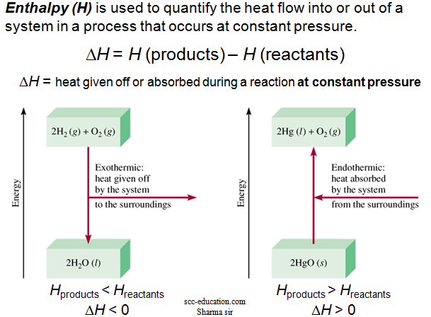 Thermo chemistry,Energy Changes in Chemical Reactions