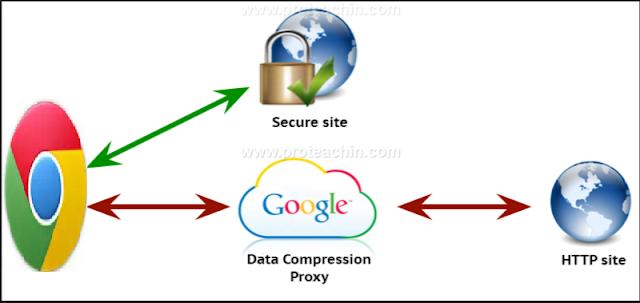 تقليل نسبة إستهلاك الأنترنت على جوجول كروم مع إضافة Data Compression Proxy