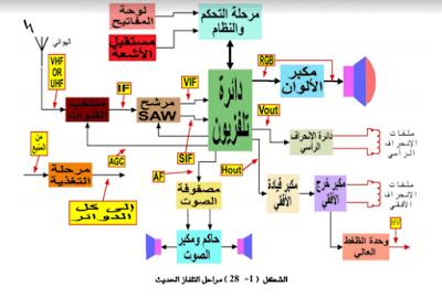 شرح مخططات جهاز التلفاز PDF
