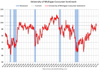 Preliminary February Consumer Sentiment declines to 95.7