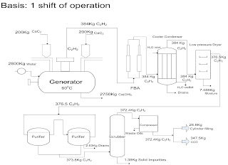 process flow sheet of acetylene production from calcium carbide