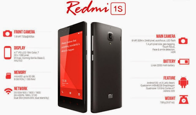 Xiaomi Redmi 1S Specifications - LAUNCH Announced 2014, May DISPLAY Type IPS LCD capacitive touchscreen, 16M colors Size 4.7 inches (~64.4% screen-to-body ratio) Resolution 720 x 1280 pixels (~312 ppi pixel density) Multitouch Yes Protection Asahi Dragontrail Glass BODY Dimensions 137 x 69 x 9.9 mm (5.39 x 2.72 x 0.39 in) Weight 158 g (5.57 oz) SIM Dual SIM (Mini-SIM, dual stand-by) PLATFORM OS Android OS, v4.3 (Jelly Bean), upgradable to v4.4 (KitKat) CPU Quad-core 1.6 GHz Cortex-A7 Chipset Qualcomm MSM8228 Snapdragon 400 GPU Adreno 305 MEMORY Card slot microSD, up to 64 GB (dedicated slot) Internal 8 GB, 1 GB RAM CAMERA Primary 8 MP, f/2.2, autofocus, LED flash Secondary 1.6 MP, 720p@30fps Features 1.4 µm pixel size, geo-tagging, touch focus, face/smile detection, HDR Video 1080p@30fps NETWORK Technology GSM / HSPA 2G bands GSM 900 / 1800 / 1900 3G bands HSDPA 900 / 2100 Speed HSPA GPRS Yes EDGE Yes COMMS WLAN Wi-Fi 802.11 b/g/n, Wi-Fi Direct, hotspot GPS Yes, with A-GPS, GLONASS USB microUSB v2.0, USB Host Radio FM radio Bluetooth v4.0, A2DP, LE FEATURES Sensors Sensors Accelerometer, gyro, proximity, compass Messaging SMS(threaded view), MMS, Email, Push Mail, IM Browser HTML5 Java No SOUND Alert types Vibration; MP3, WAV ringtones Loudspeaker Yes 3.5mm jack Yes BATTERY  Removable Li-Ion 2000 mAh battery Stand-by  Talk time  Music play  MISC Colors Black, Chinese Red, Metallic Gray/ blue, green, yellow  SAR US - MIUI 6.0 - Active noise cancellation with dedicated mic - MP4/H.264 player - MP3/WAV/eAAC+/FLAC player - Photo/video editor - Document viewer  - Voice memo/dial/commands