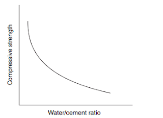 water-cement-ratio-constructionway.blogspot.com