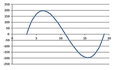 Números y hoja de cálculo: junio 2016